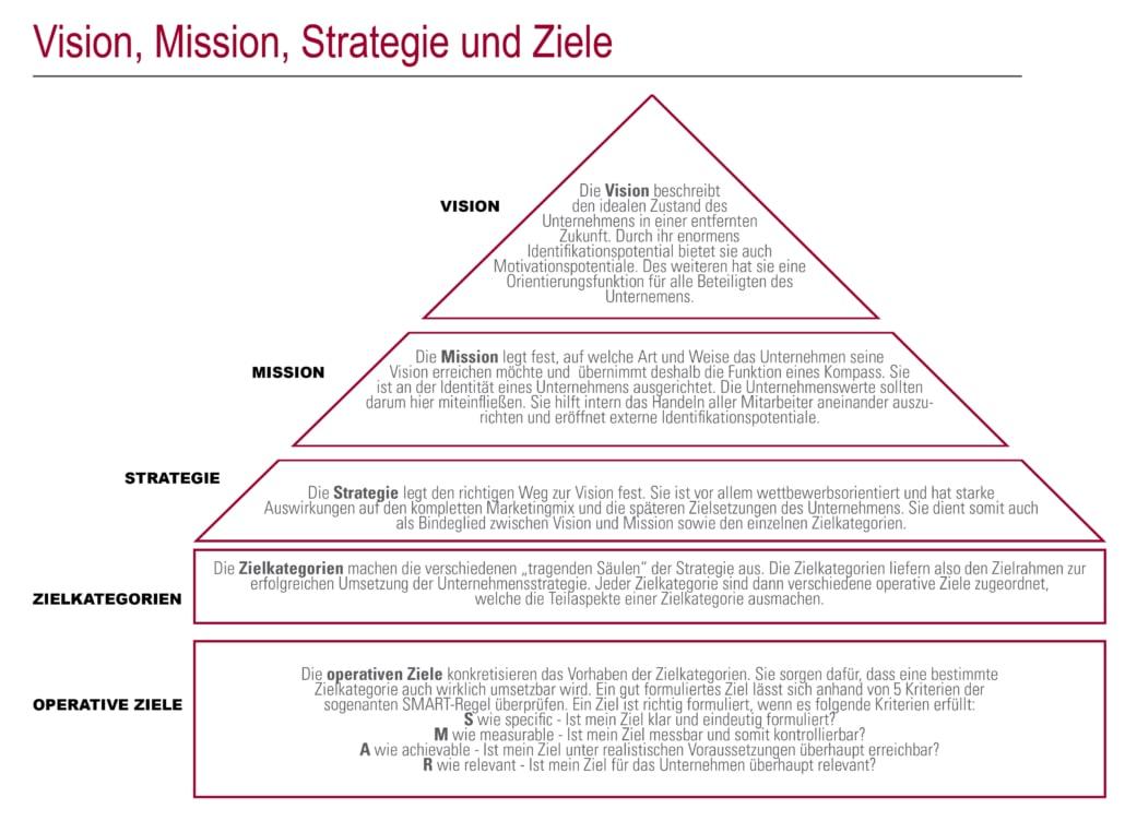 Vision,Mission,Strategie,Ziele