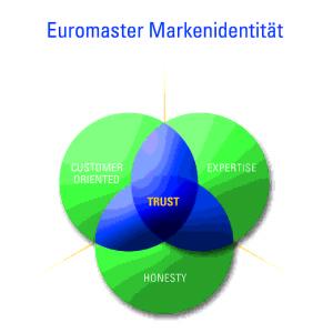 Marke Euromaster
