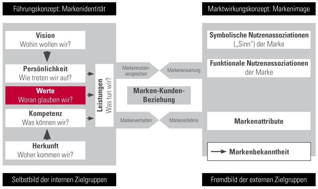 IdentitätsorientierteMarkenführung_Markenwerte