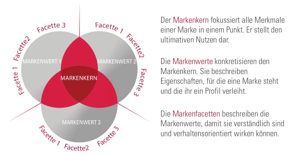 Identitätsbasierte Markenführung - Markenwerte / Markenblume