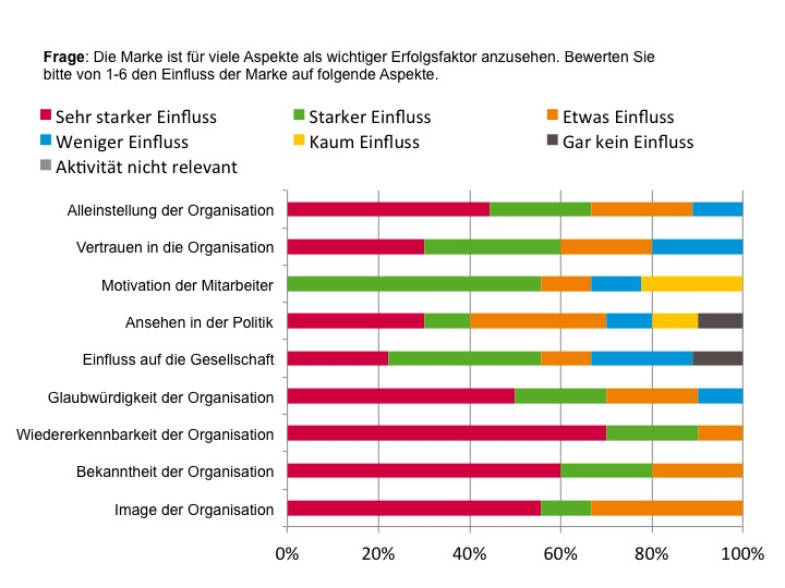 Markenführung bei NPO´s - Erfolgsfaktoren