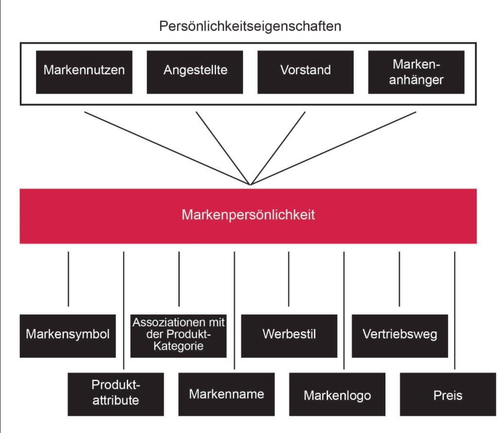 Markenpersönlichkeit - Einflussfaktoren
