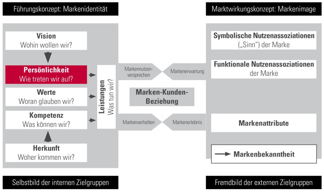 IdentitätsorientierteMarkenführung - Markenpersönlichkeit