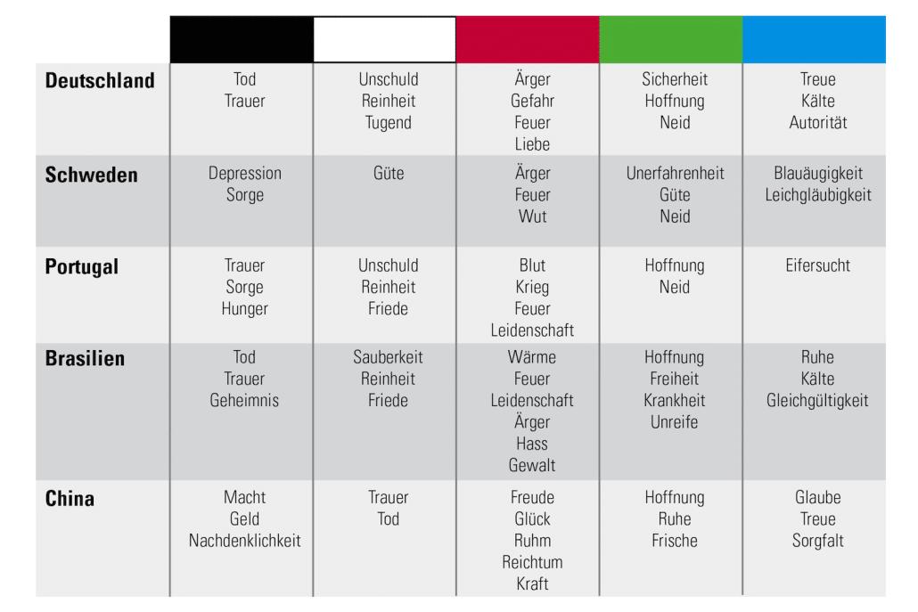 Internationalisierung - Farbwirkung in unterschiedlichen Kulturen