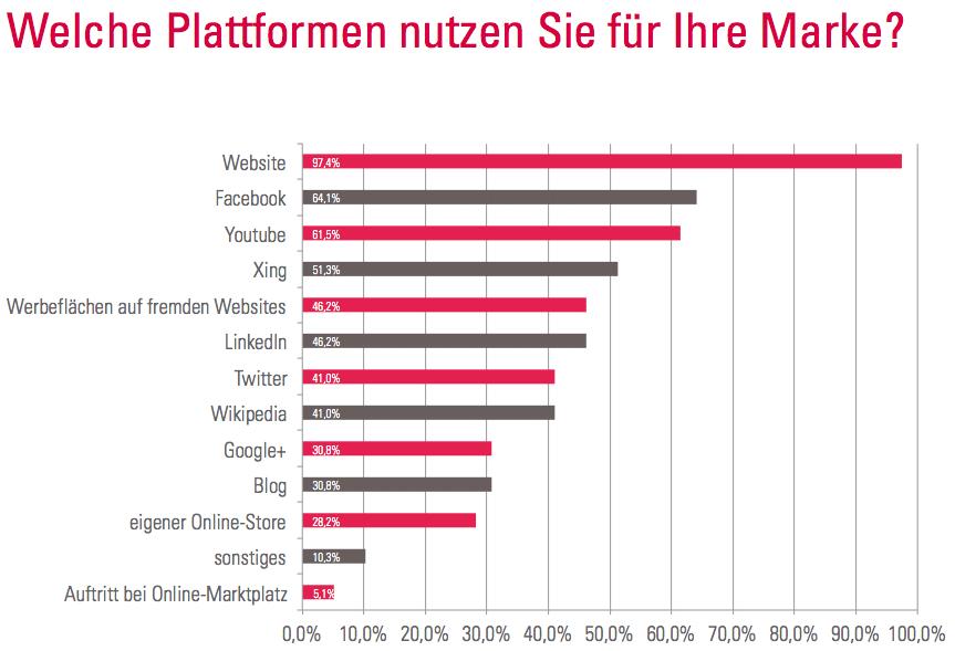 2 Plattform Marke