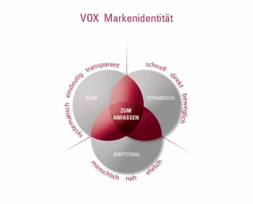 Markenidentität VOX Fernsehen