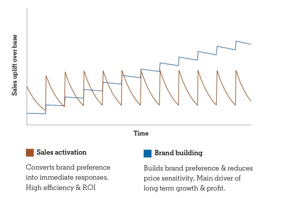 Brand building vs. short term activites