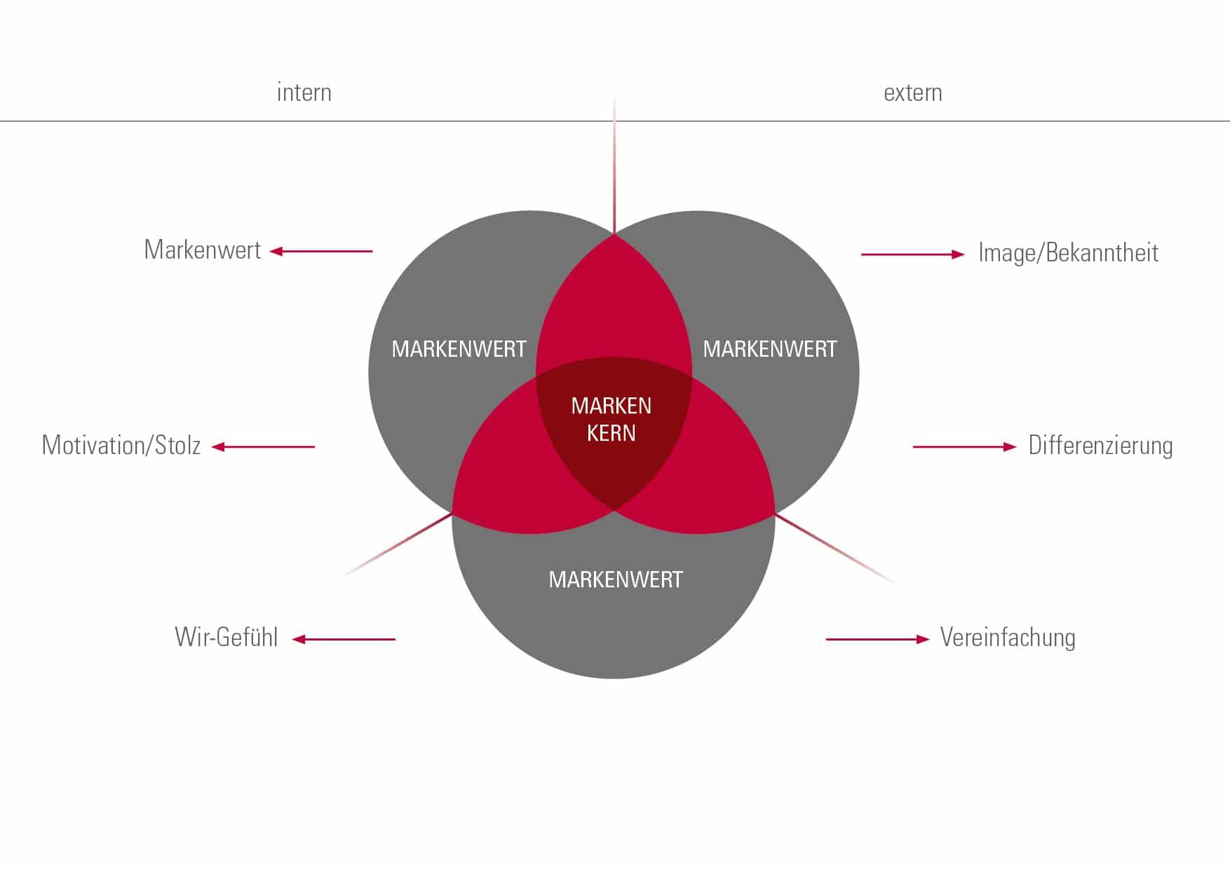 interner und externer Nutzen Marke